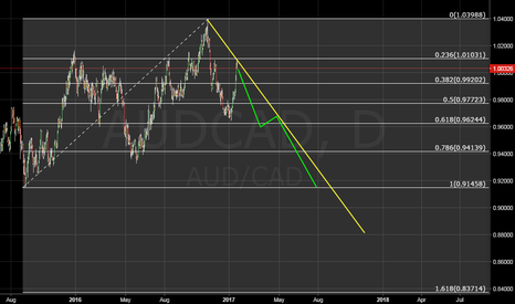 AUDCAD: needs to see this