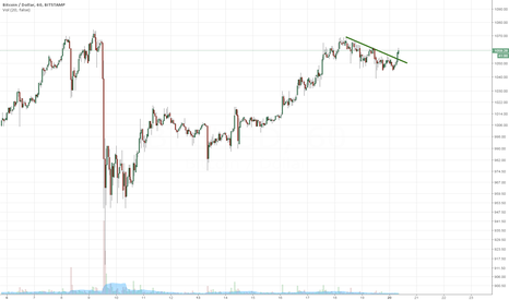 BTCUSD: Retest previous high 1070 minimum