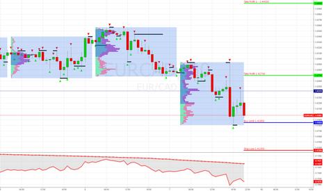 EURCAD: EUR/CAD Buy Limit 1.41850 (Тактика внутри дня H8 таймфрейм)