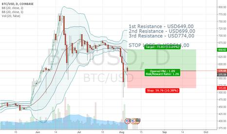 BTCUSD: BTC/USD LONG - SHORT TERM