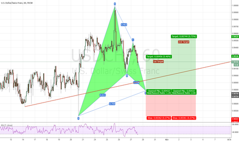 USDCHF: USD/CHF 1HR Gartley