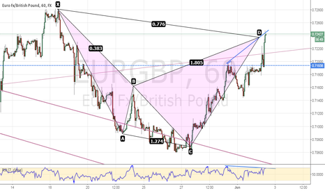 EURGBP: Bearish CYPHER pattern has completed