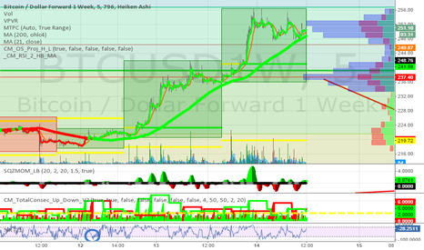 BTCUSD1W: 5min chart or recent bullish activity