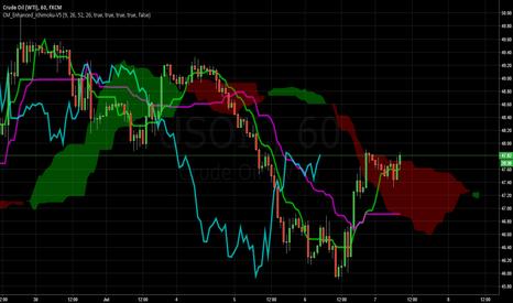 USOIL: US oil buy ready for breakout