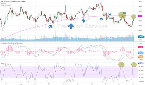 JBHT: JBHT approaching resistance, looking for reversal signal