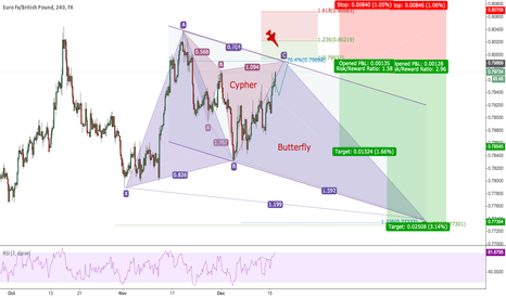 EURGBP: Cypher and Butterfly