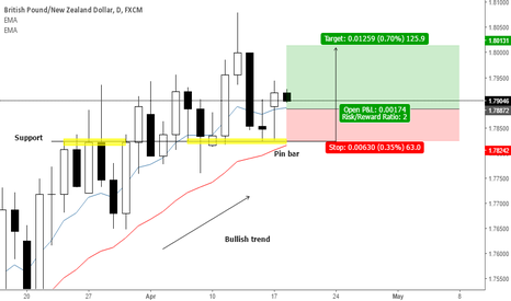 GBPNZD: Pin bar pattern on support