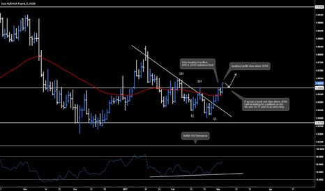EURGBP: EUR.GBP - Daily Analysis