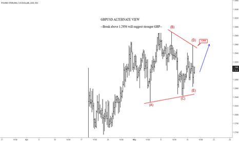 GBPUSD: Elliott Wave Analysis: GBPUSD Second View