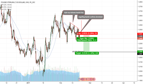 GBPUSD: GBP.USD Reliable SHORT Setup