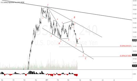 USDJPY: USDJPY 4H Chart.Looking for more drop.