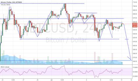 BTCUSD: Bitcoin downward over next few days