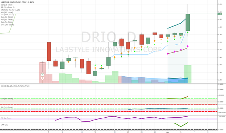 DRIO: pennies to thousands new stock candidate