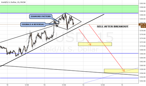 XAUUSD: DIAMOND PATTERN ON GOLD M15
