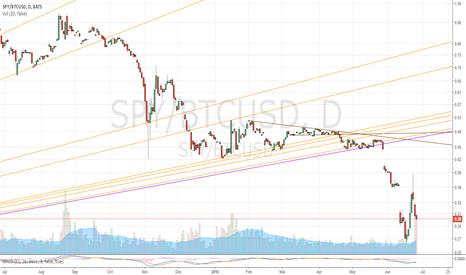 SPY/BTCUSD: SPY/Bitcoin Ratio 6/24/2016
