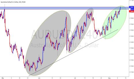 AUDUSD: AUDUSD short due to 4hr double top. Near end of 618 retracement