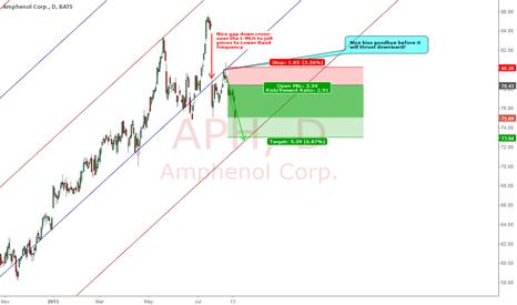 APH: AMPHENOL CORP : NEARING TARGET
