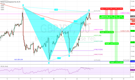 GBPJPY: Breakfast Pattern