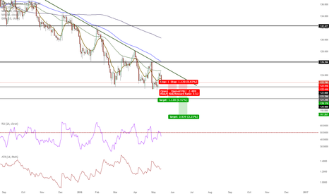 EURJPY: EURJPY Break of Major Psych Support