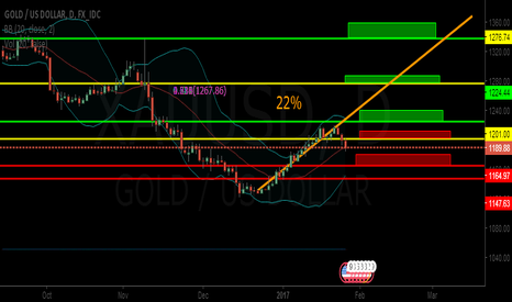 XAUUSD: BUY THE DIP,LONG ON GOLD