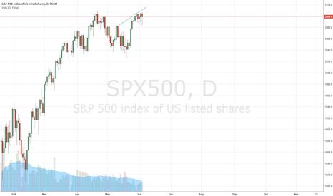 SPX500: What am I doing lol