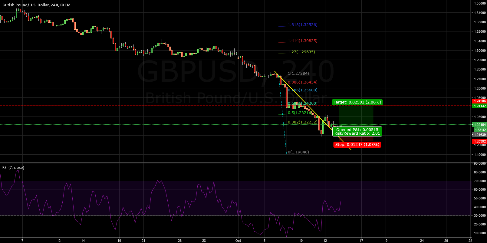 GBPUSD: TIME FOR BOUNCE UP