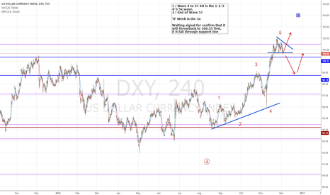 DXY: Dollar Index : Wait & See