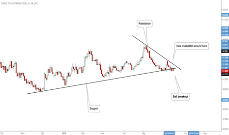 EURPHP: #EURPHP: Opportunity To Short!