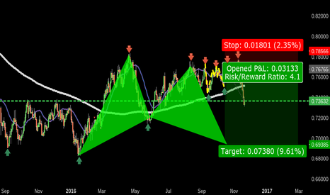 AUDUSD: 1237 AUDUSD BEAR BAT