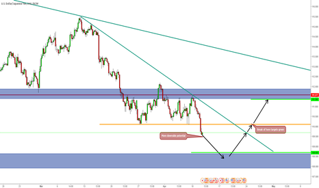 USDJPY: Move up soon