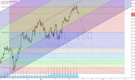 USOIL: Crude oil Sell