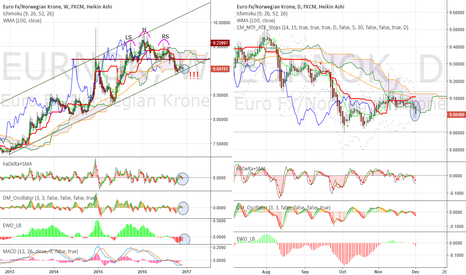 EURNOK: A major trendbreak? - 4 years trendline being tested