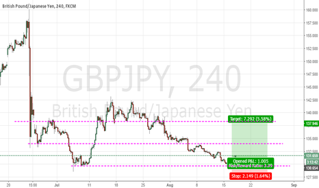 GBPJPY: GJ Long opportunity