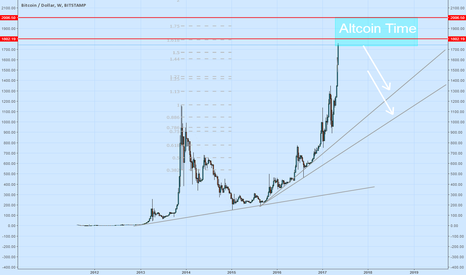 BTCUSD: The King is in Danger