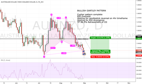 AUDNZD: BULLISH GARTLEY PATTERN