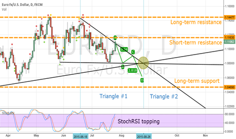 EURUSD: EURUSD - Triangle-based long-term analysis