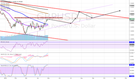 GBPUSD: Low Risk Short Trade for Cable