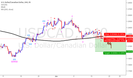 USDCAD: usdcad sell at cmp with 60pips stop and target 100-200pips