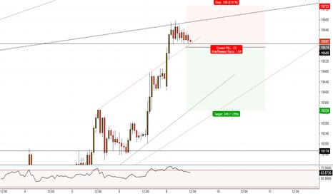 JPN225: Nikkei225(H1). Potential retracement.