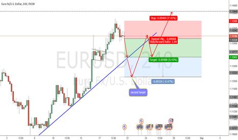 EURUSD: EURUSD 4H - Bearish Swing