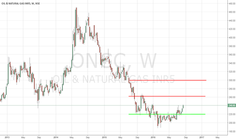 ONGC: Oil & Natural Gas Corporation ( ONGC ) - Time To Buy - 8/19/2016