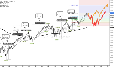 SPX: Two Possible Outcomes