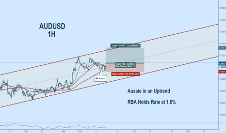 AUDUSD: Buying Aussie After RBA Rate Statement