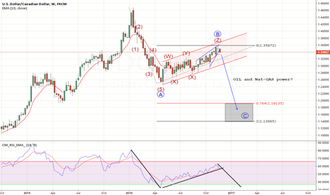 USDCAD: USDCAD top in place?