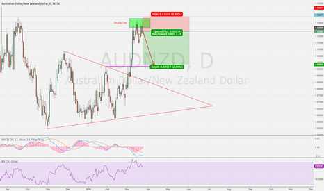 AUDNZD: AUDNZD Double Top