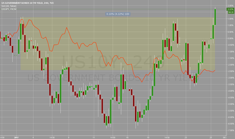 US10Y: USDJPY Vs US10Yr yield