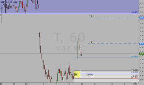 T: Another beautiful Long Opportunity on AT&T