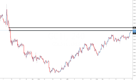 GC1!: Gold possible short