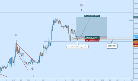 EURGBP: EURGBP Zig-Zag Limit: Buy Toward (Y)