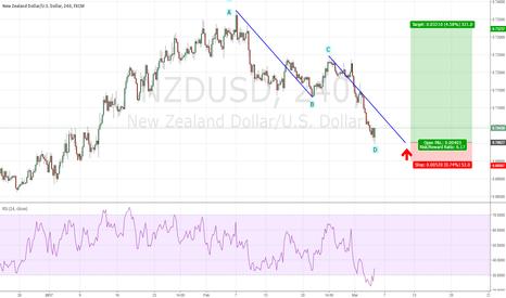 NZDUSD: NZDUSD - ABCD pattern completes, bulls coming in